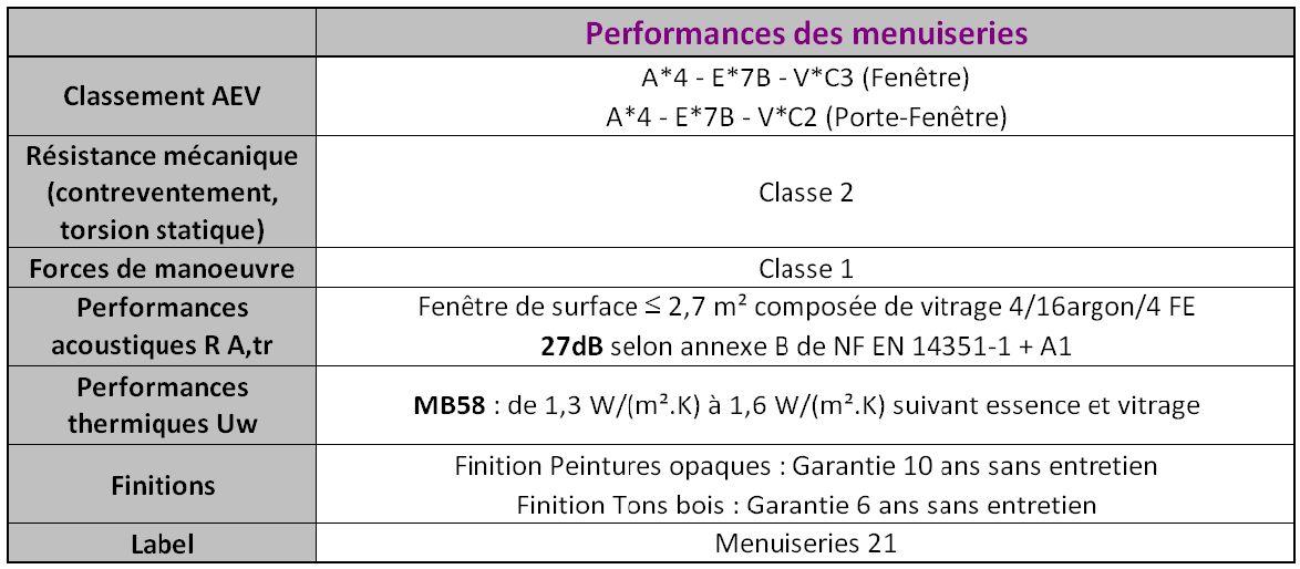 Menuiserie Bois Lyon : bois menuiseries sur-mesure Bourgogne Lyon 71 – Menuiserie Berthaud