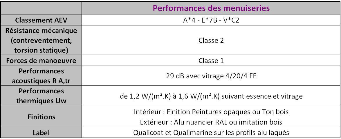 Menuiserie Bois Lyon : bois alu mixte sur-mesure 71 Bourgogne Lyon Berthaud – Menuiserie