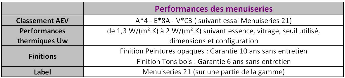 Performances coulissants Menuiseries BERTHAUD Le Miroir 71